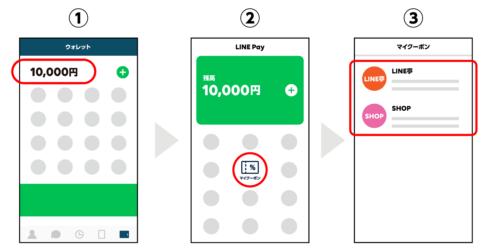 LINE Pay(ラインペイ)クーポンの使い方