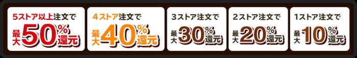 オムニ7初売り 5店舗