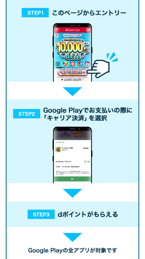google pay決済でdポイント20%還元