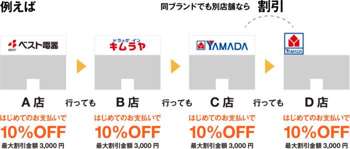 ヤマダ電機グループ(ヤマダ電機・ベスト電器・マツヤデンキ・ツクモ・キムラヤ)