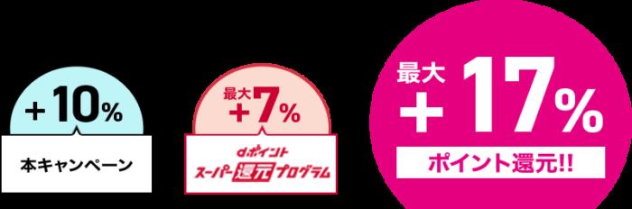 飲食店限定・d払い17%還元
