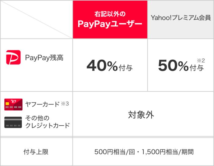 PayPayテーブル