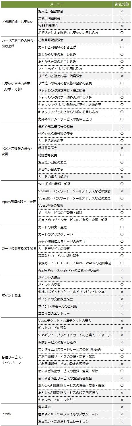 三井住友カード 対象内容