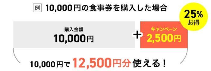 1万円の食事券を購入した場合